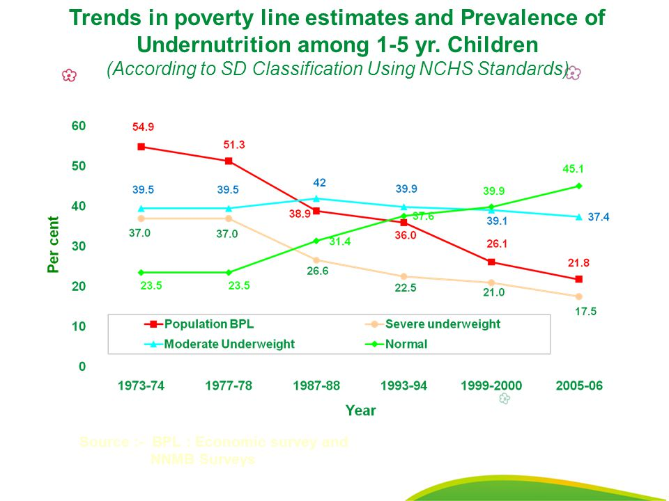 26 Trends in poverty line estimates and Prevalence of Undernutrition among 1-5 yr. Children (According to SD Classification Using NCHS Standards) Sour