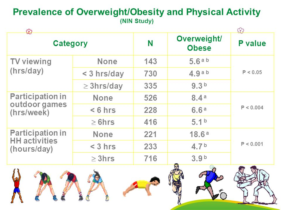 29 CategoryN Overweight/ Obese P value TV viewing (hrs/day) None1435.6 a b P < 0.05 < 3 hrs/day7304.9 a b  3hrs/day 3359.3 b Participation in outdoor games (hrs/week) None5268.4 a P < 0.004 < 6 hrs2286.6 a  6hrs 4165.1 b Participation in HH activities (hours/day) None22118.6 a P < 0.001 < 3 hrs2334.7 b  3hrs 7163.9 b Prevalence of Overweight/Obesity and Physical Activity (NIN Study)