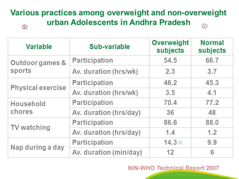 30 VariableSub-variable Overweight subjects Normal subjects Outdoor games & sports Participation54.566.7 Av.