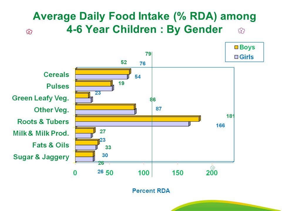 7 Average Daily Food Intake (% RDA) among 4-6 Year Children : By Gender Percent RDA