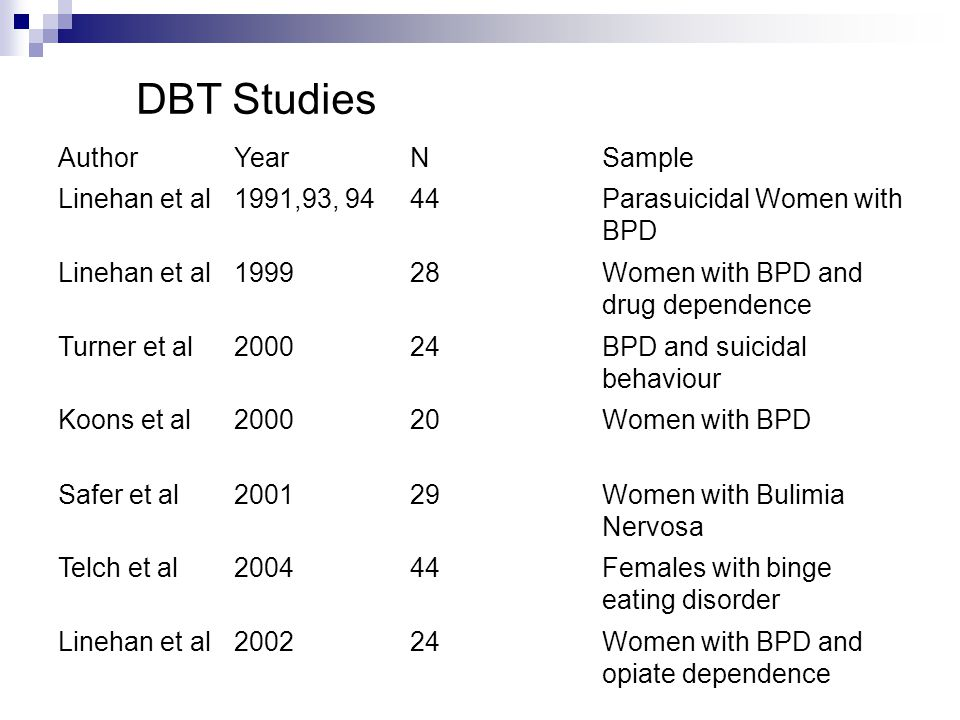 AuthorYearNSample Linehan et al1991,93, 9444Parasuicidal Women with BPD Linehan et al199928Women with BPD and drug dependence Turner et al200024BPD and suicidal behaviour Koons et al200020Women with BPD Safer et al200129Women with Bulimia Nervosa Telch et al200444Females with binge eating disorder Linehan et al200224Women with BPD and opiate dependence DBT Studies