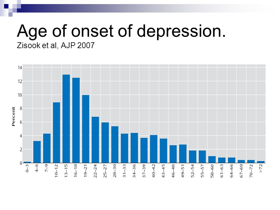 Age of onset of depression. Zisook et al, AJP 2007