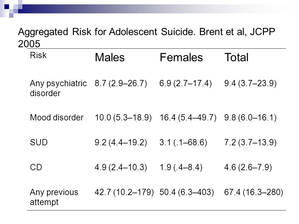 Aggregated Risk for Adolescent Suicide.