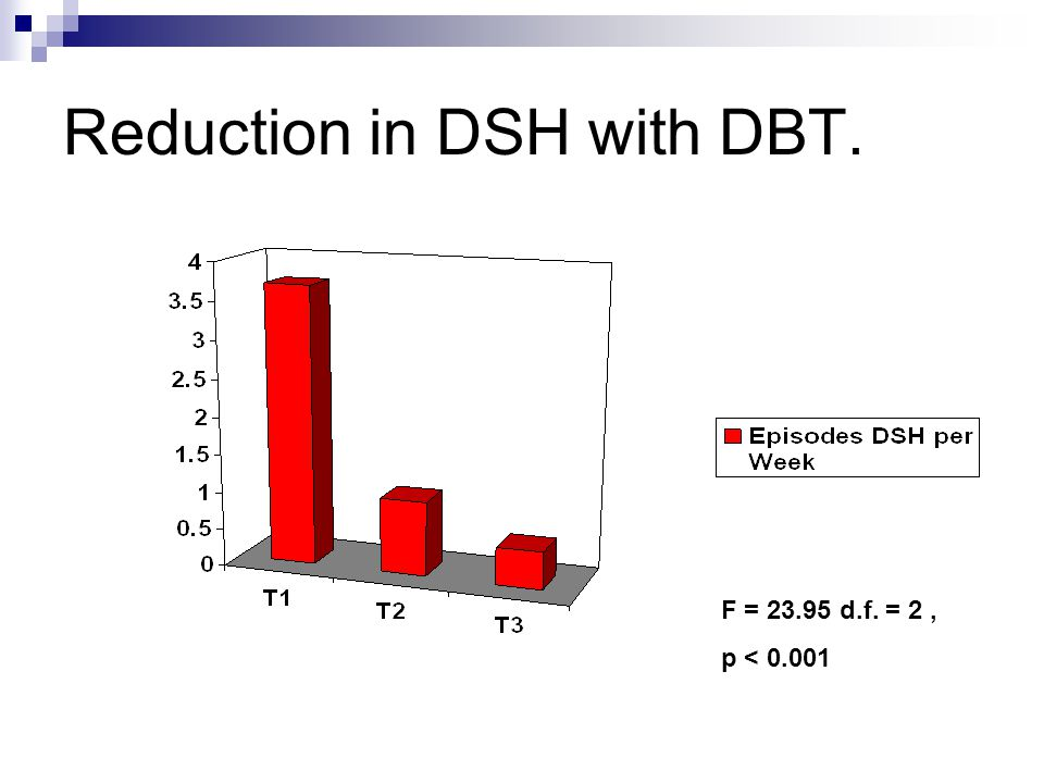 Reduction in DSH with DBT. F = 23.95 d.f. = 2, p < 0.001