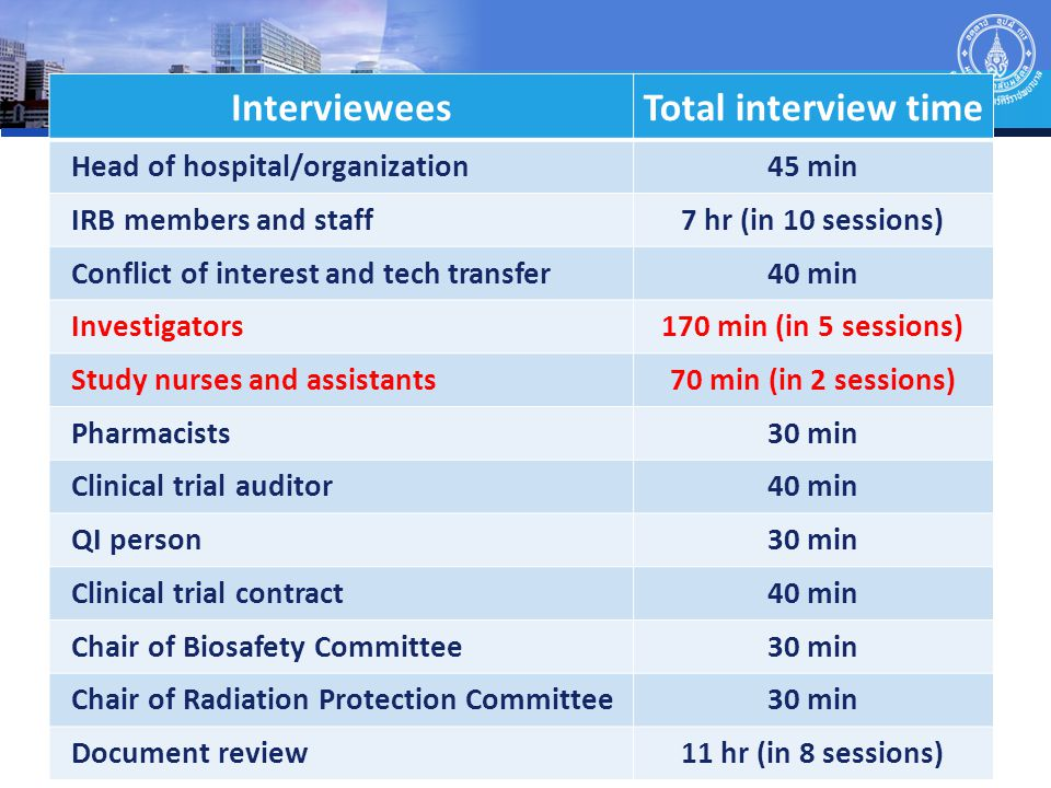 IntervieweesTotal interview time Head of hospital/organization45 min IRB members and staff7 hr (in 10 sessions) Conflict of interest and tech transfer