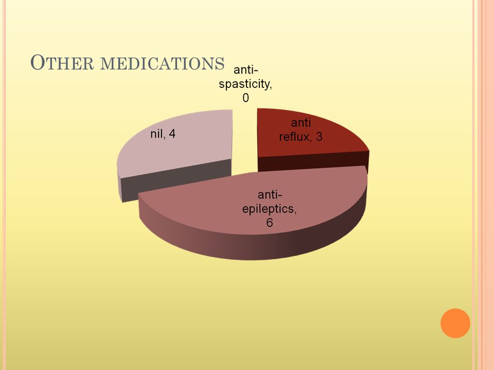 O THER MEDICATIONS