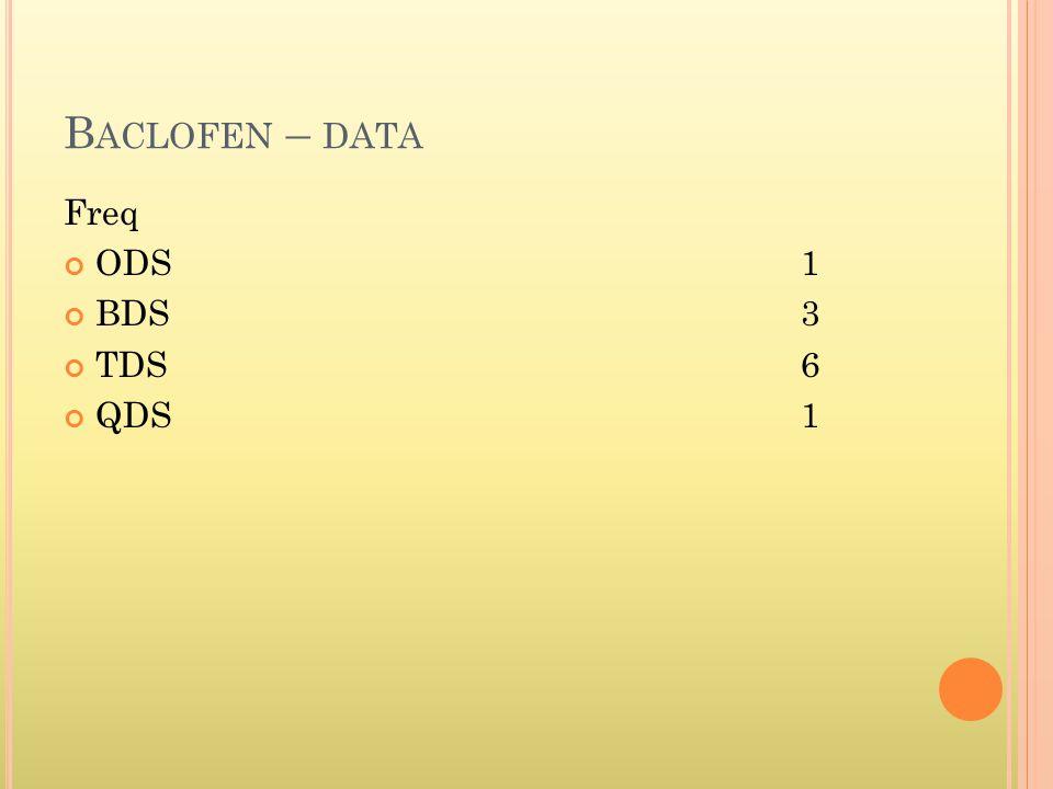 B ACLOFEN – DATA Freq ODS1 BDS3 TDS6 QDS1
