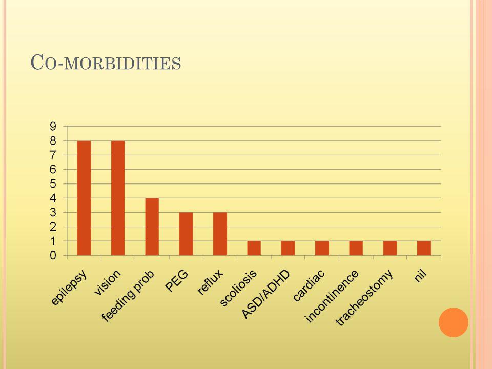 C O - MORBIDITIES