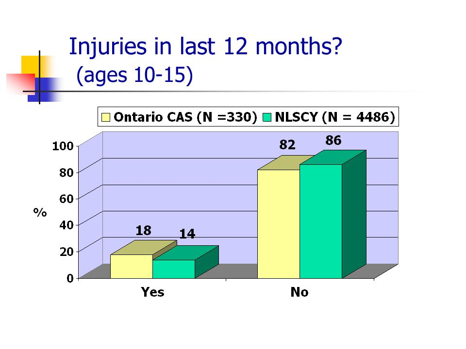 Injuries in last 12 months? (ages 10-15)