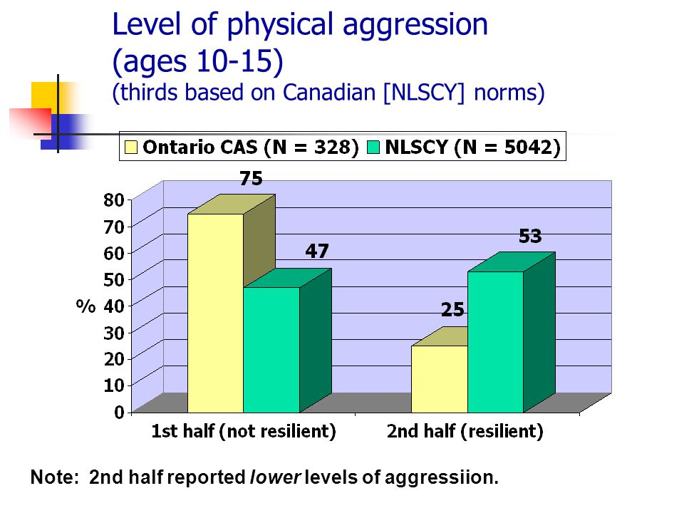 Level of physical aggression (ages 10-15) (thirds based on Canadian [NLSCY] norms) Note: 2nd half reported lower levels of aggressiion.