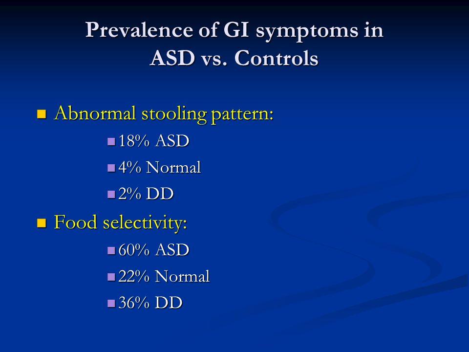 Prevalence of GI symptoms in ASD vs. Controls Abnormal stooling pattern: Abnormal stooling pattern: 18% ASD 18% ASD 4% Normal 4% Normal 2% DD 2% DD Fo