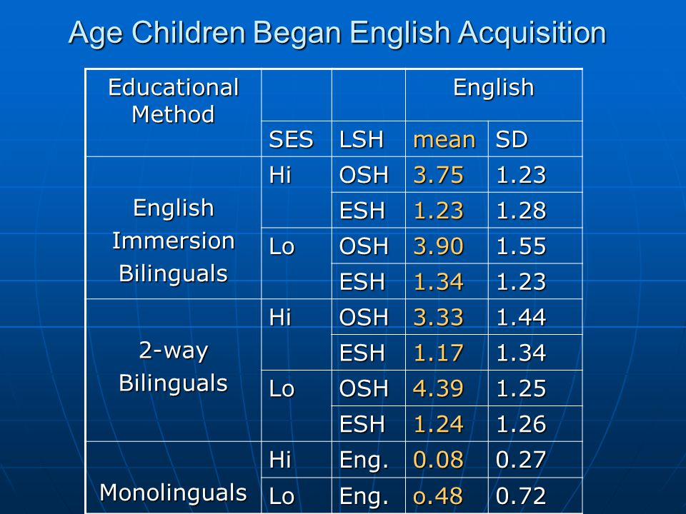 Age Children Began English Acquisition Educational Method English SESLSHmeanSD EnglishImmersionBilingualsHiOSH3.751.23 ESH1.231.28 LoOSH3.901.55 ESH1.341.23 2-wayBilingualsHiOSH3.331.44 ESH1.171.34 LoOSH4.391.25 ESH1.241.26 MonolingualsHiEng.0.080.27 LoEng.o.480.72