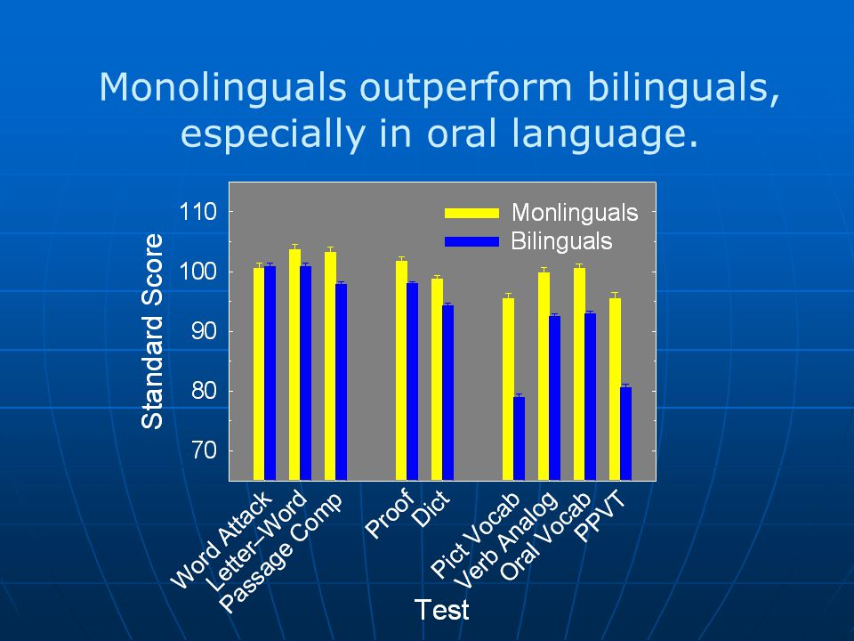 Monolinguals outperform bilinguals, especially in oral language.