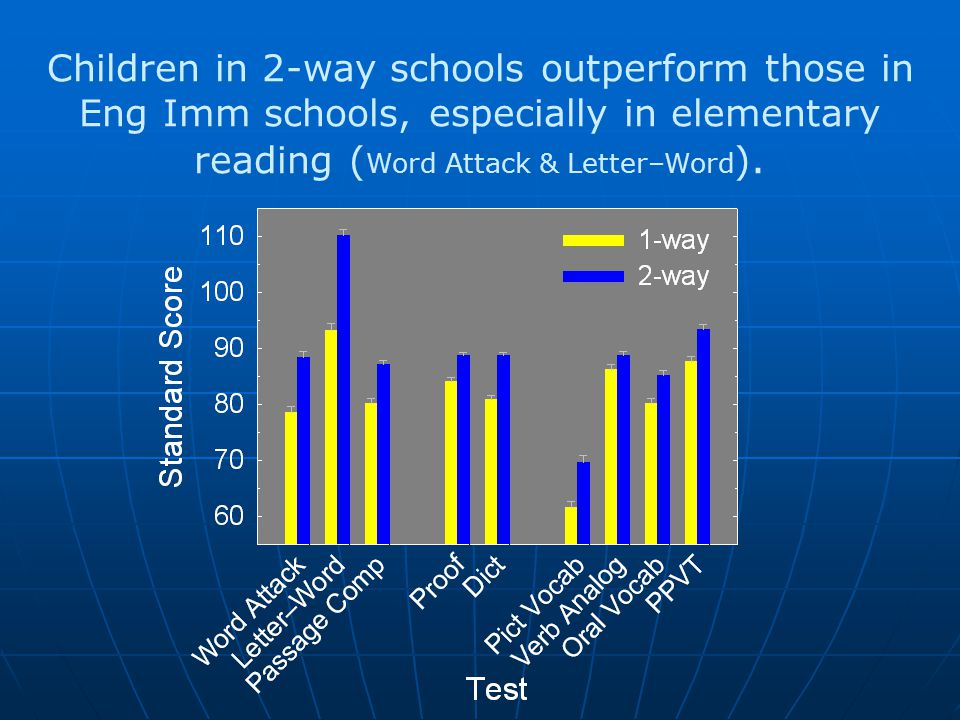 Children in 2-way schools outperform those in Eng Imm schools, especially in elementary reading ( Word Attack & Letter–Word ).