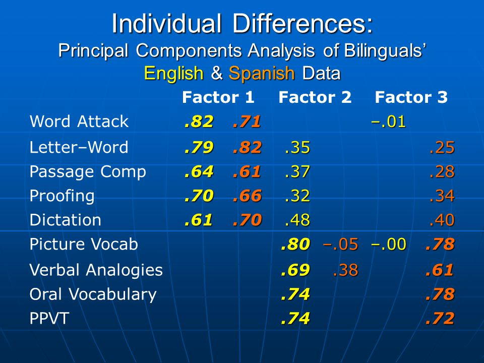 Individual Differences: Principal Components Analysis of Bilinguals' English & Spanish Data Factor 1Factor 2Factor 3 Word Attack.82.71 –.01 Letter–Word.79.82.35.25 Passage Comp.64.61.37.28 Proofing.70.66.32.34 Dictation.61.70.48.40 Picture Vocab.80–.05–.00.78 Verbal Analogies.69.38.61 Oral Vocabulary.74.78 PPVT.74.72