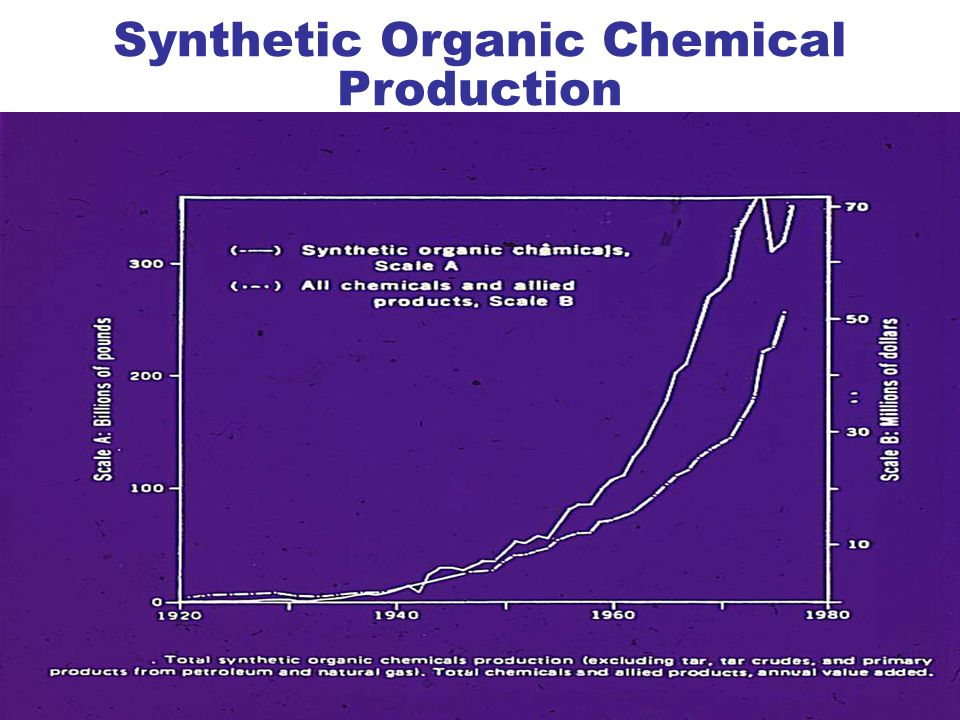 Synthetic Organic Chemical Production