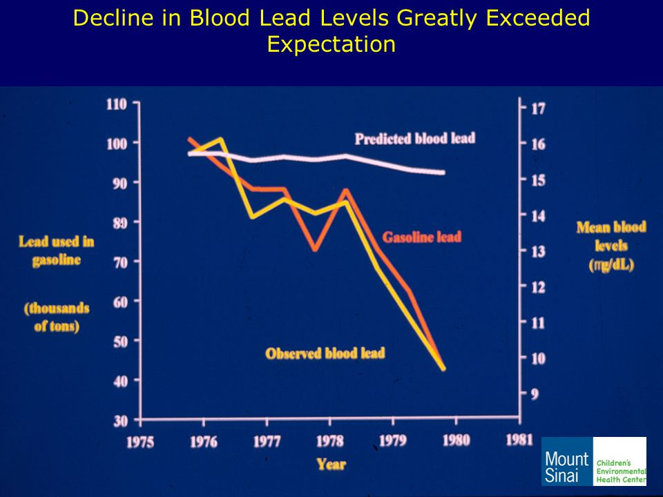 Decline in Blood Lead Levels Greatly Exceeded Expectation