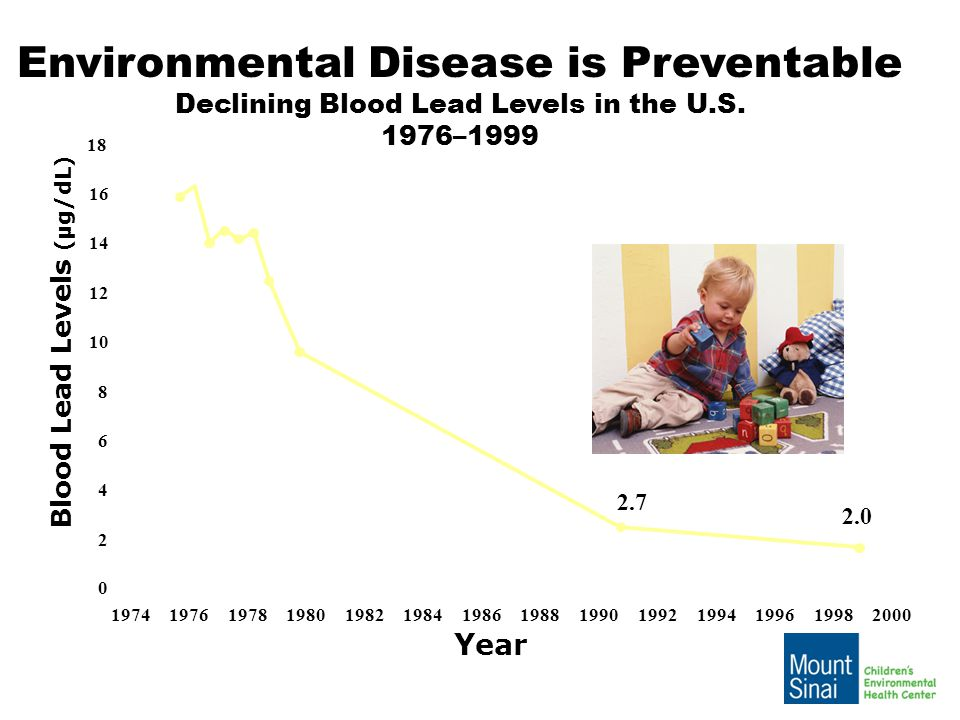 Environmental Disease is Preventable Declining Blood Lead Levels in the U.S.
