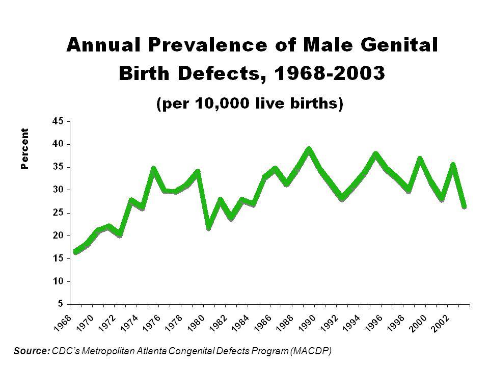 Source: CDC's Metropolitan Atlanta Congenital Defects Program (MACDP)