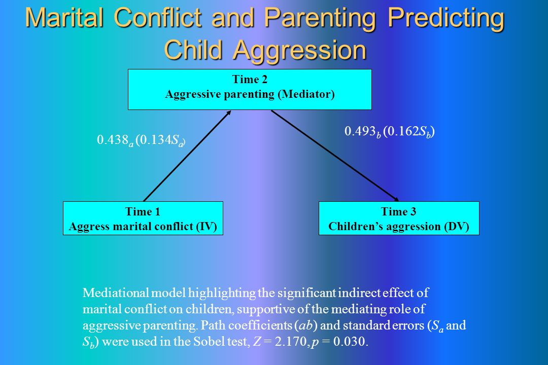 Marital Conflict and Parenting Predicting Child Aggression Mediational model highlighting the significant indirect effect of marital conflict on children, supportive of the mediating role of aggressive parenting.