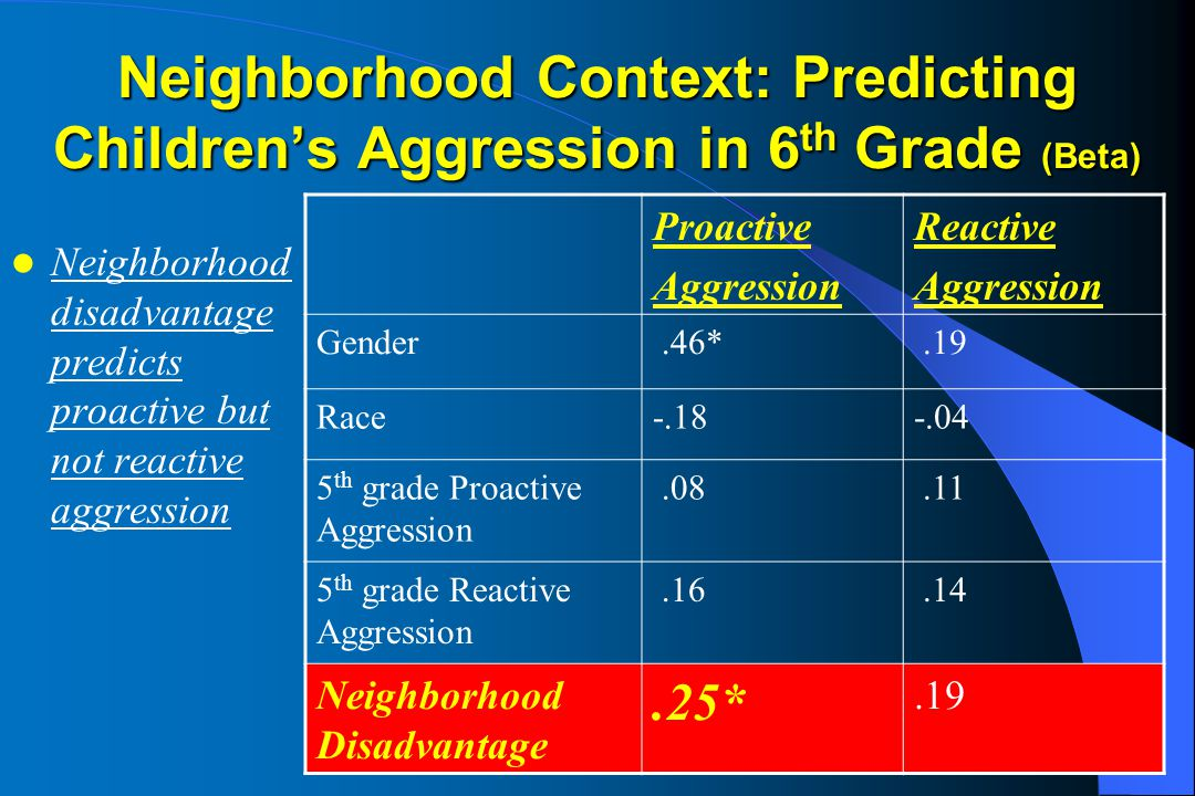Neighborhood Context: Predicting Children's Aggression in 6 th Grade (Beta) Neighborhood disadvantage predicts proactive but not reactive aggression Proactive Aggression Reactive Aggression Gender.46*.19 Race-.18-.04 5 th grade Proactive Aggression.08.11 5 th grade Reactive Aggression.16.14 Neighborhood Disadvantage.25*.19