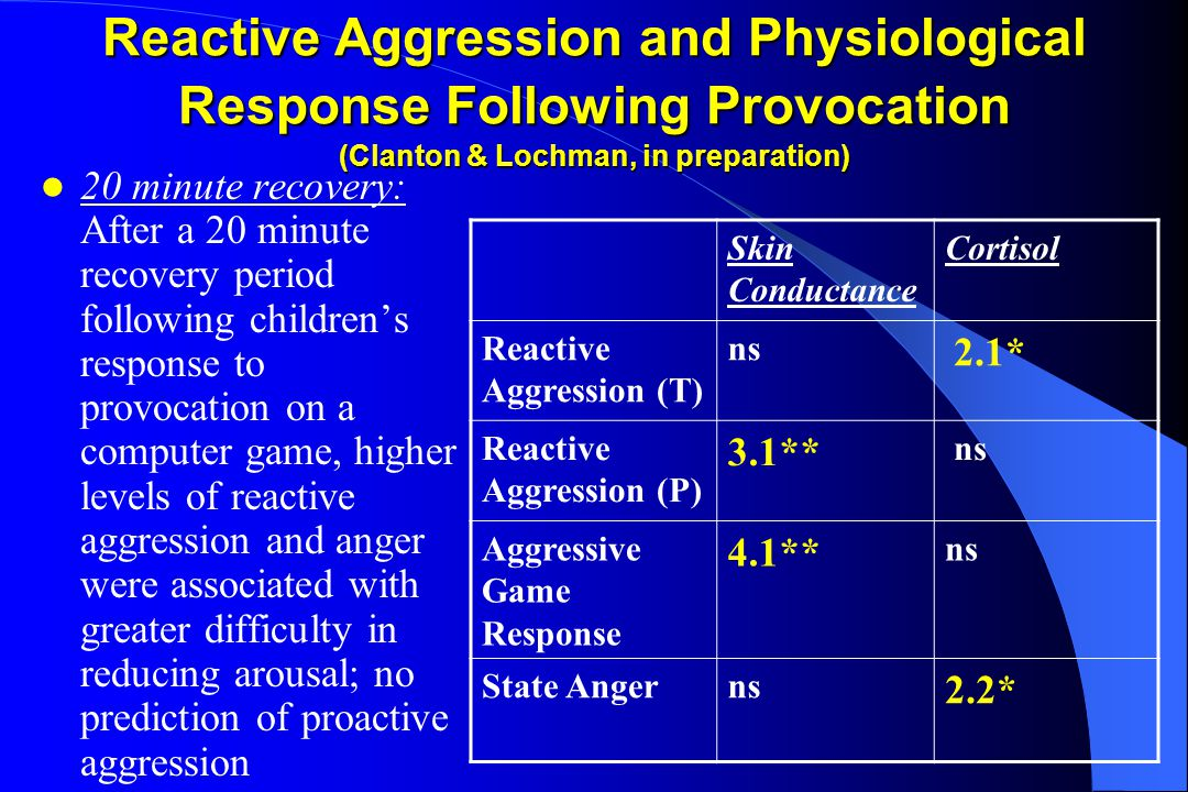 Reactive Aggression and Physiological Response Following Provocation (Clanton & Lochman, in preparation) 20 minute recovery: After a 20 minute recovery period following children's response to provocation on a computer game, higher levels of reactive aggression and anger were associated with greater difficulty in reducing arousal; no prediction of proactive aggression Skin Conductance Cortisol Reactive Aggression (T) ns 2.1* Reactive Aggression (P) 3.1** ns Aggressive Game Response 4.1** ns State Angerns 2.2*