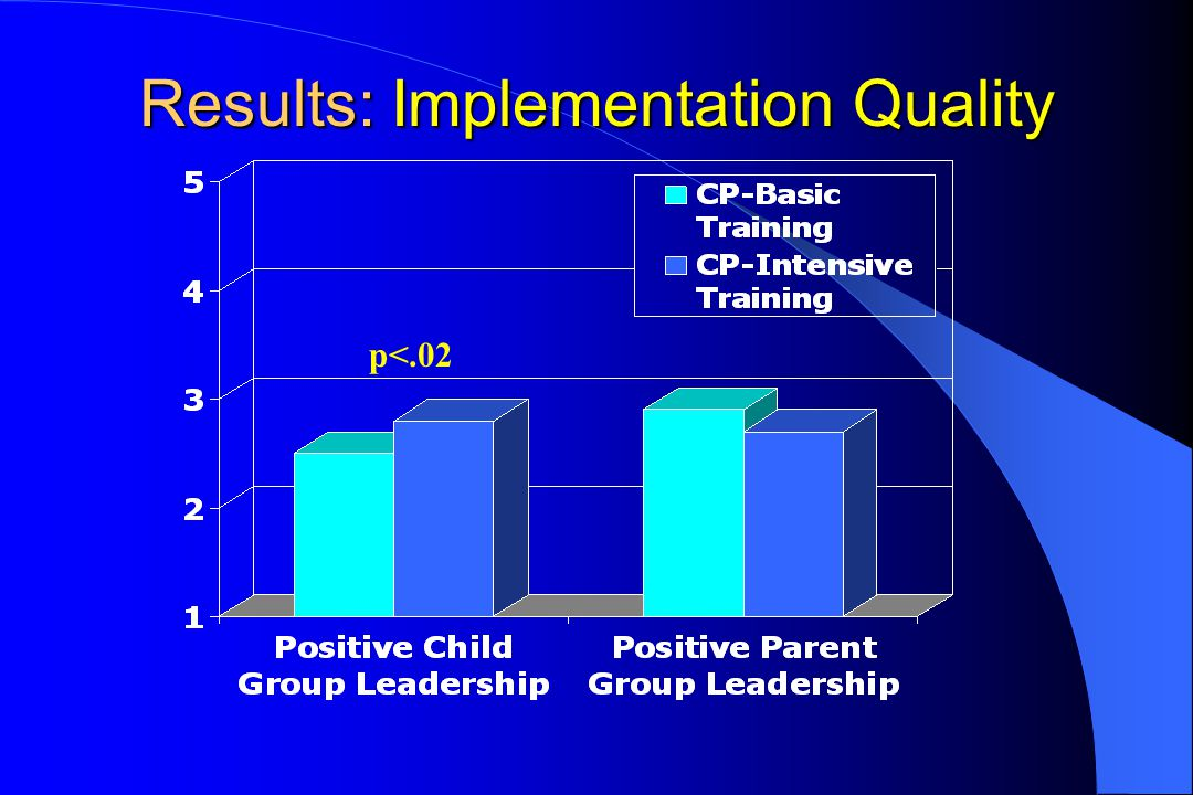Results: Implementation Quality p<.02