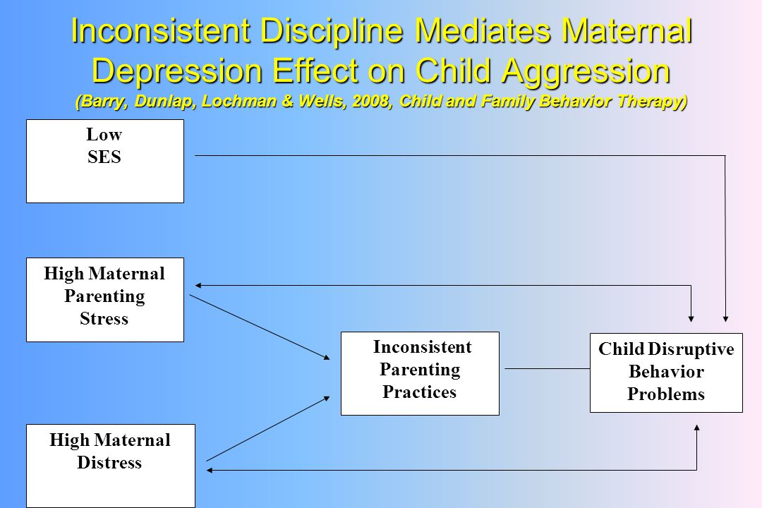 Inconsistent Discipline Mediates Maternal Depression Effect on Child Aggression (Barry, Dunlap, Lochman & Wells, 2008, Child and Family Behavior Therapy) Low SES High Maternal Parenting Stress High Maternal Distress Inconsistent Parenting Practices Child Disruptive Behavior Problems