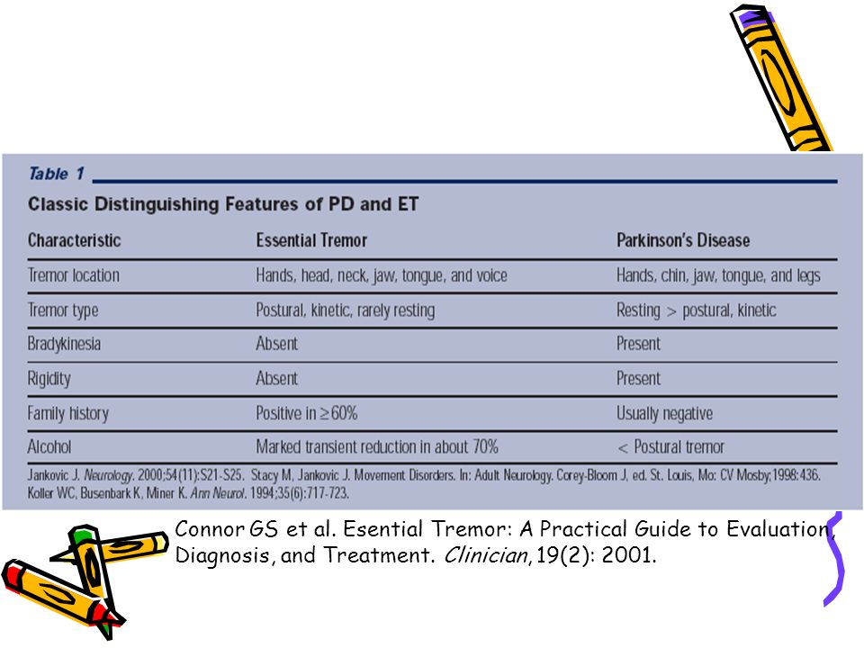 Connor GS et al. Esential Tremor: A Practical Guide to Evaluation, Diagnosis, and Treatment. Clinician, 19(2): 2001.