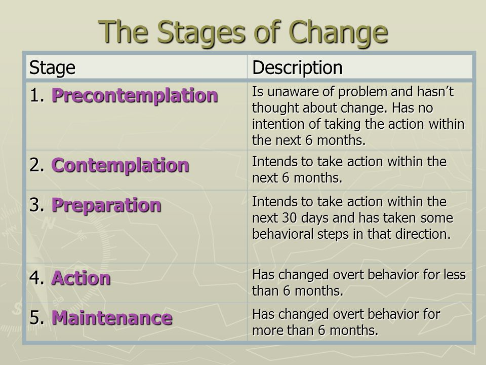 The Stages of Change StageDescription 1. Precontemplation Is unaware of problem and hasn't thought about change. Has no intention of taking the action