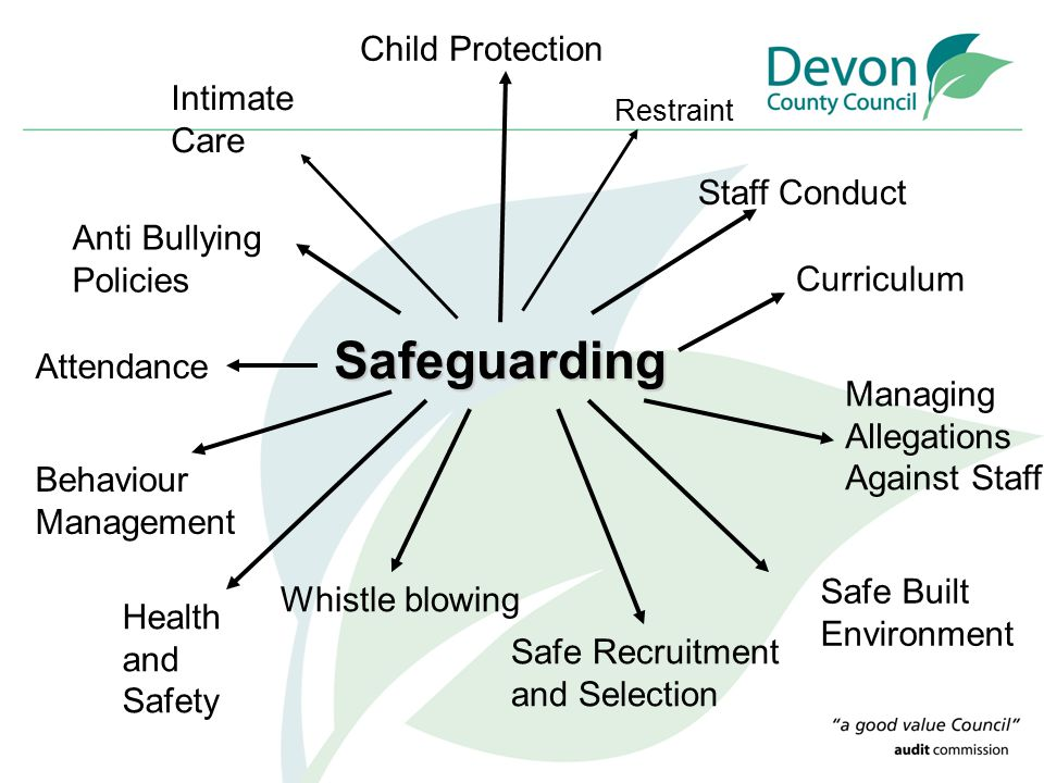Safeguarding Child Protection Staff Conduct Curriculum Managing Allegations Against Staff Safe Recruitment and Selection Health and Safety Behaviour M