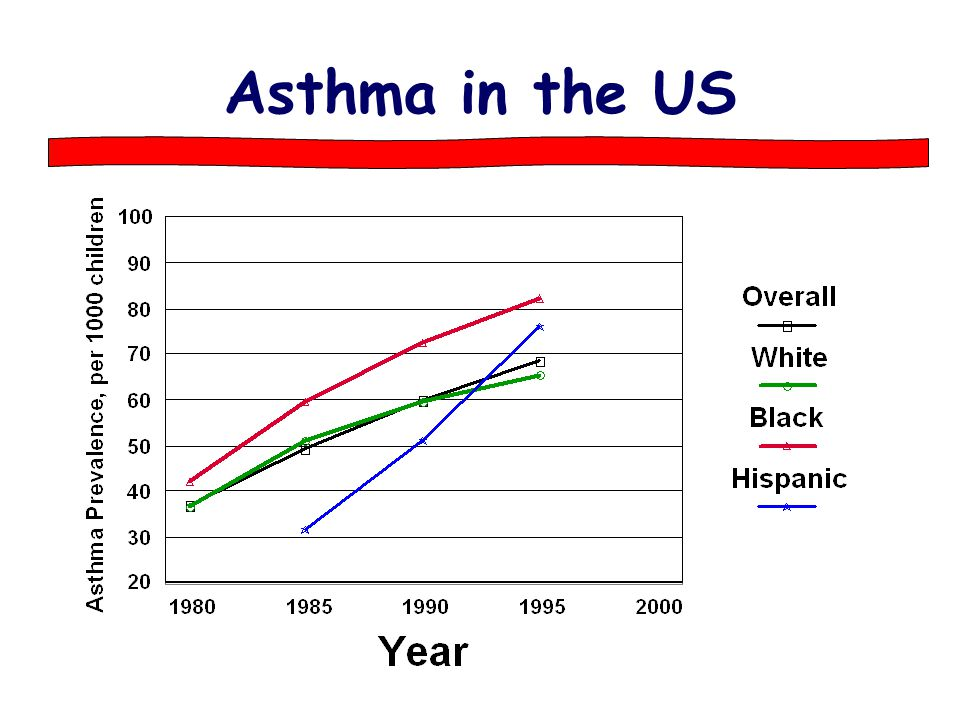 Asthma in the US