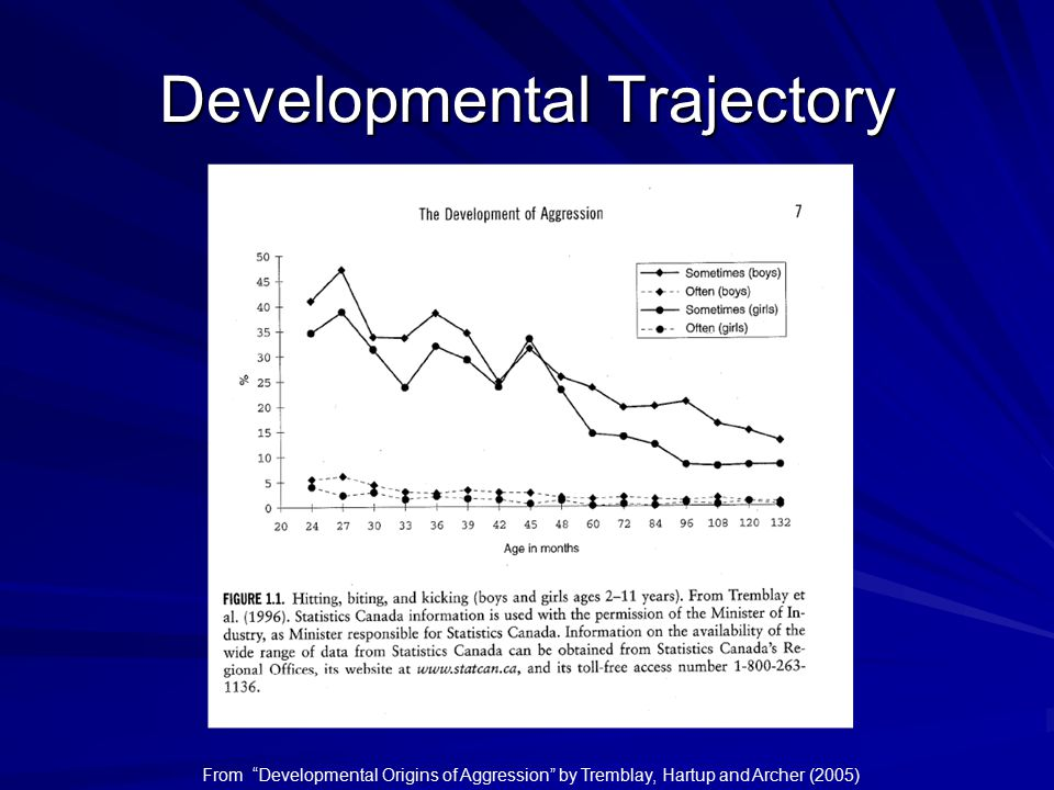 Developmental Trajectory From Developmental Origins of Aggression by Tremblay, Hartup and Archer (2005)