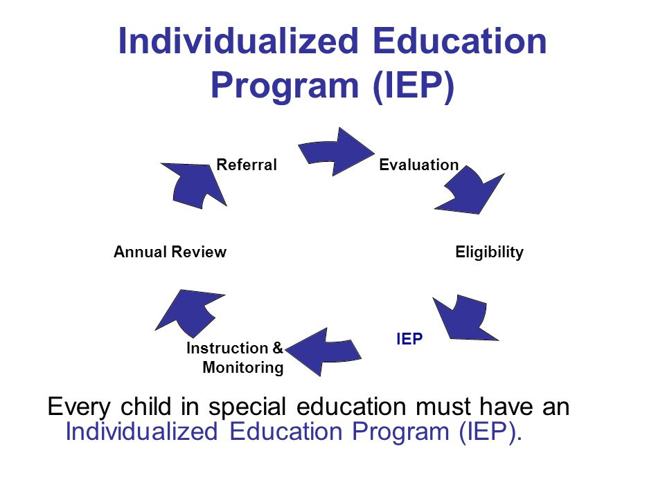 Individualized Education Program (IEP) Every child in special education must have an Individualized Education Program (IEP). Evaluation Eligibility IE