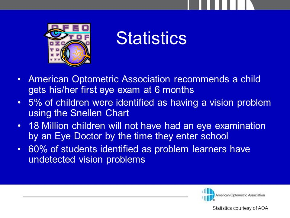 Statistics American Optometric Association recommends a child gets his/her first eye exam at 6 months 5% of children were identified as having a visio
