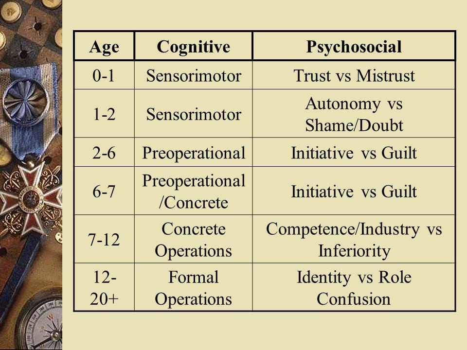 AgeCognitivePsychosocial 0-1SensorimotorTrust vs Mistrust 1-2Sensorimotor Autonomy vs Shame/Doubt 2-6PreoperationalInitiative vs Guilt 6-7 Preoperational /Concrete Initiative vs Guilt 7-12 Concrete Operations Competence/Industry vs Inferiority 12- 20+ Formal Operations Identity vs Role Confusion
