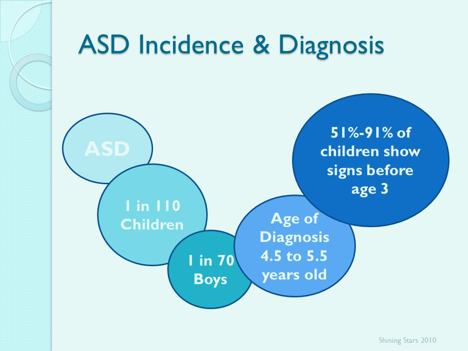 ASD Incidence & Diagnosis ASD 1 in 110 Children 1 in 70 Boys Age of Diagnosis 4.5 to 5.5 years old 51%-91% of children show signs before age 3 Shining Stars 2010
