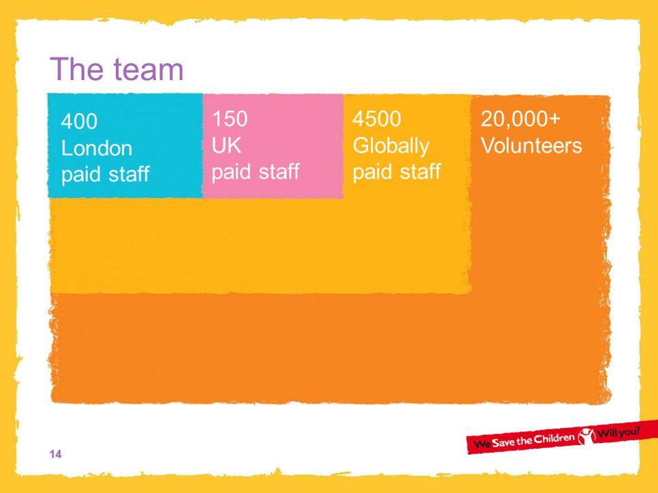 14 The team 400 London paid staff 150 UK paid staff 4500 Globally paid staff 20,000+ Volunteers