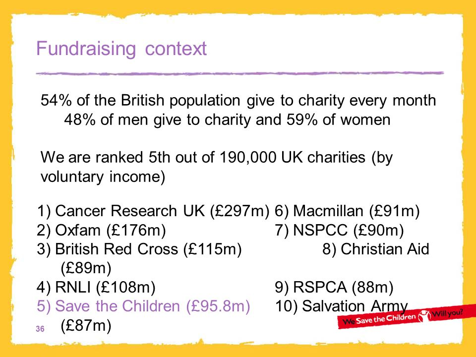 36 Fundraising context 1) Cancer Research UK (£297m) 6) Macmillan (£91m) 2) Oxfam (£176m) 7) NSPCC (£90m) 3) British Red Cross (£115m) 8) Christian Aid (£89m) 4) RNLI (£108m) 9) RSPCA (88m) 5) Save the Children (£95.8m) 10) Salvation Army (£87m) 54% of the British population give to charity every month 48% of men give to charity and 59% of women We are ranked 5th out of 190,000 UK charities (by voluntary income)