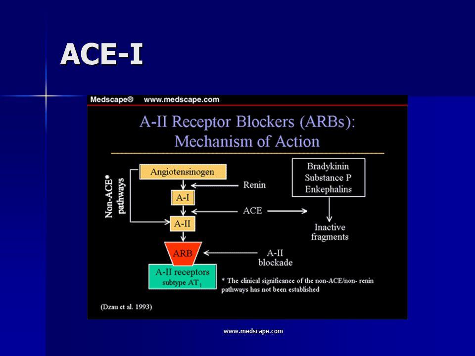 www.medscape.com ACE-I