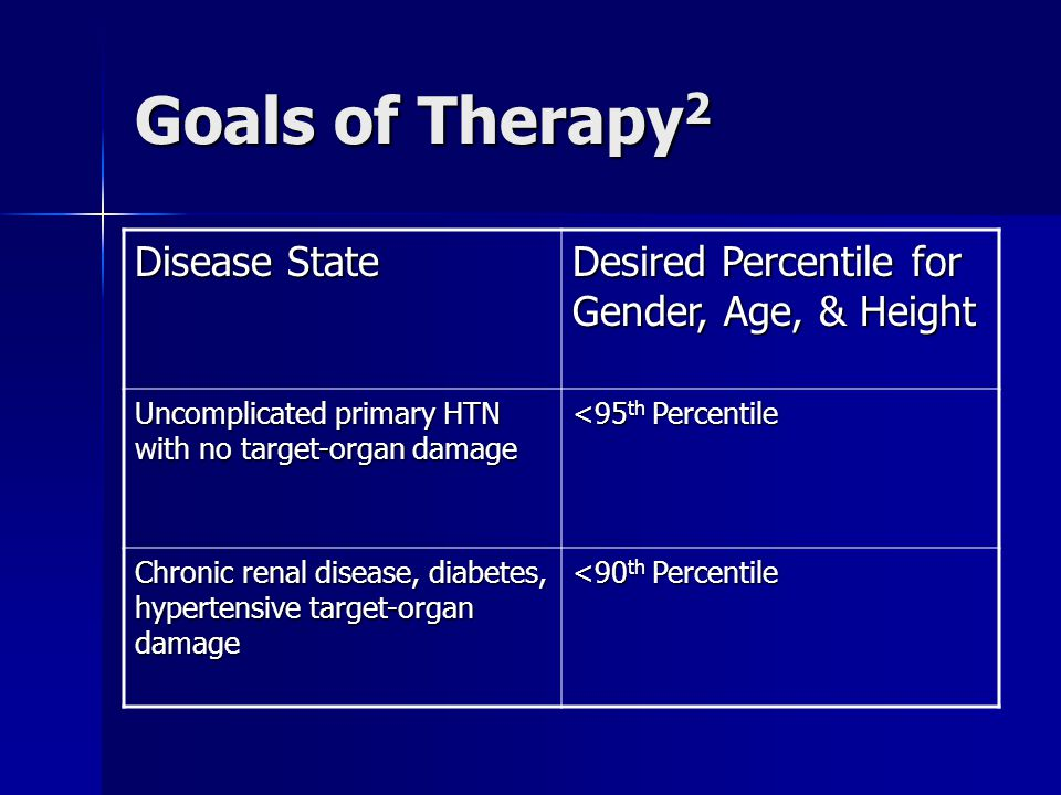 Goals of Therapy 2 Disease State Desired Percentile for Gender, Age, & Height Uncomplicated primary HTN with no target-organ damage <95 th Percentile Chronic renal disease, diabetes, hypertensive target-organ damage <90 th Percentile