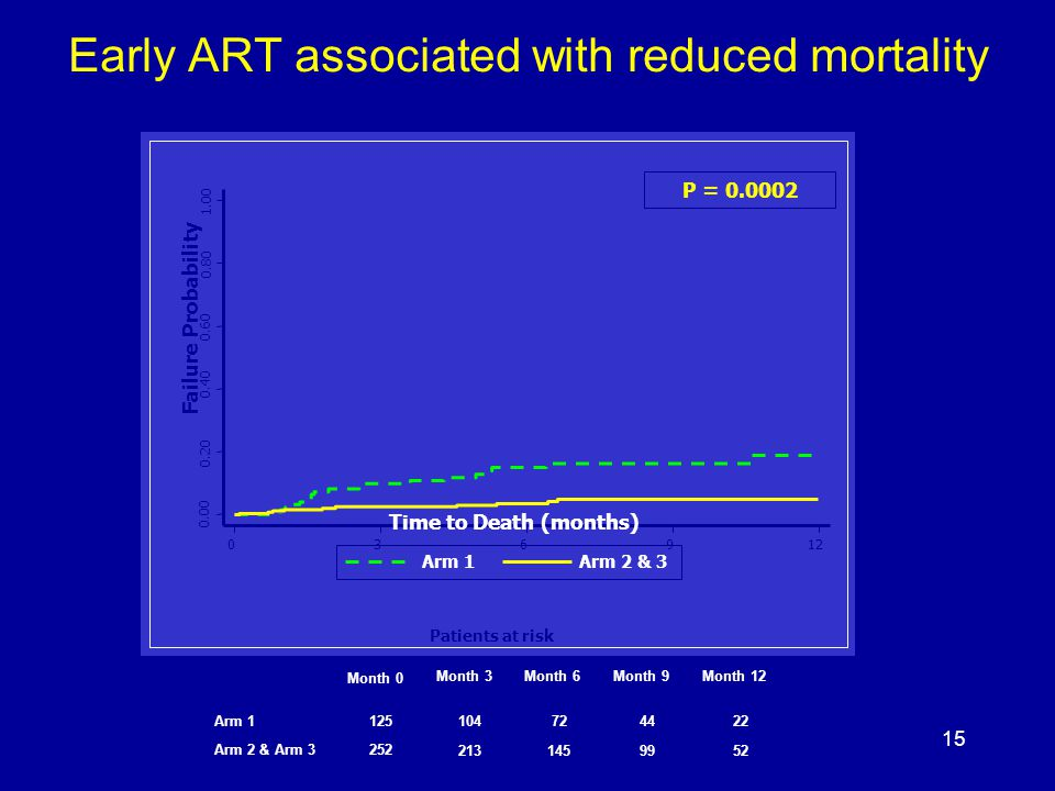 Time to Death (months) Failure Probability Arm 1Arm 2 & 3 Early ART associated with reduced mortality Patients at risk Month 0 Month 3Month 6Month 9Month 12 Arm Arm 2 & Arm P =