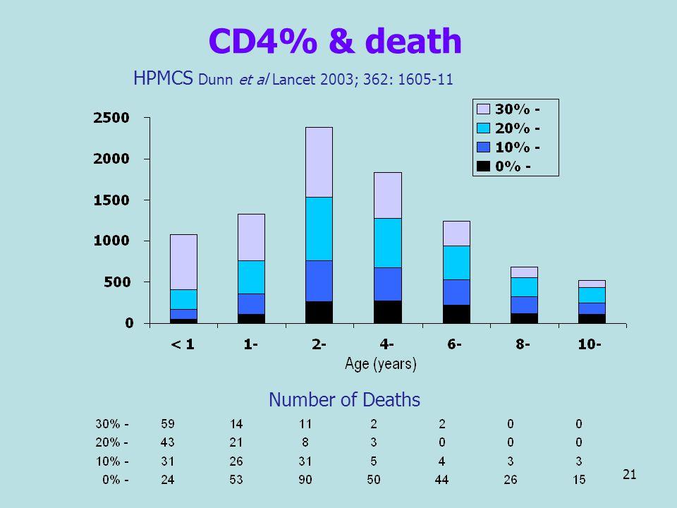 21 CD4% & death HPMCS Dunn et al Lancet 2003; 362: 1605-11 Number of Deaths