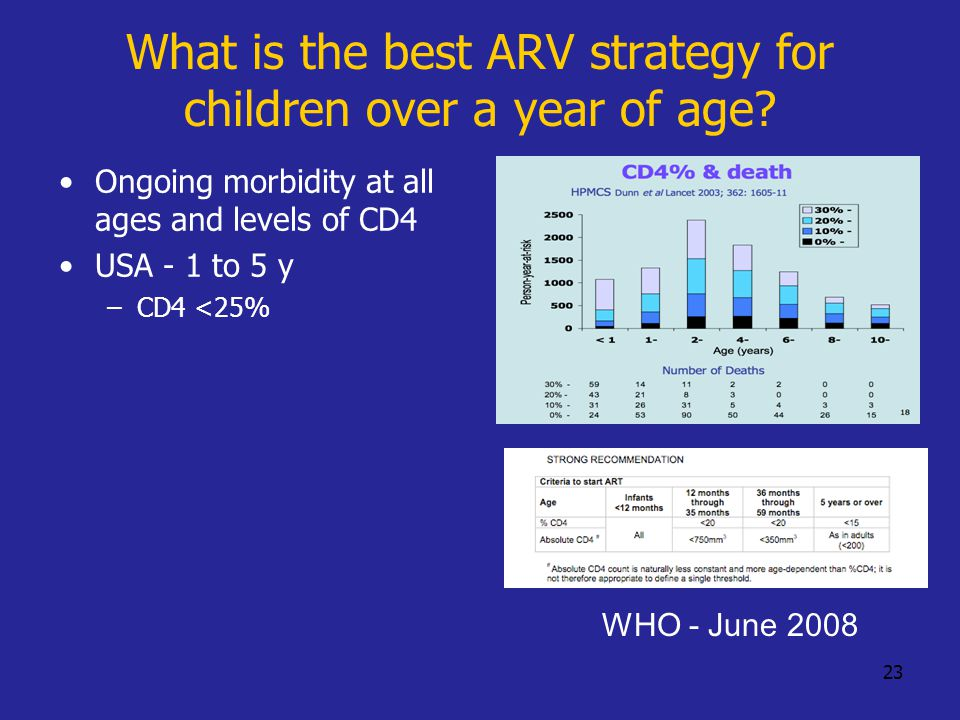 23 What is the best ARV strategy for children over a year of age.