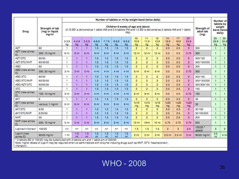 36 WHO - 2008