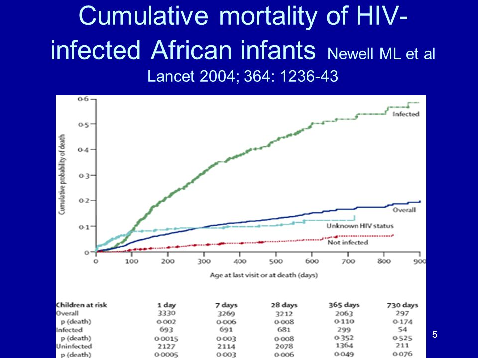 5 Cumulative mortality of HIV- infected African infants Newell ML et al Lancet 2004; 364: