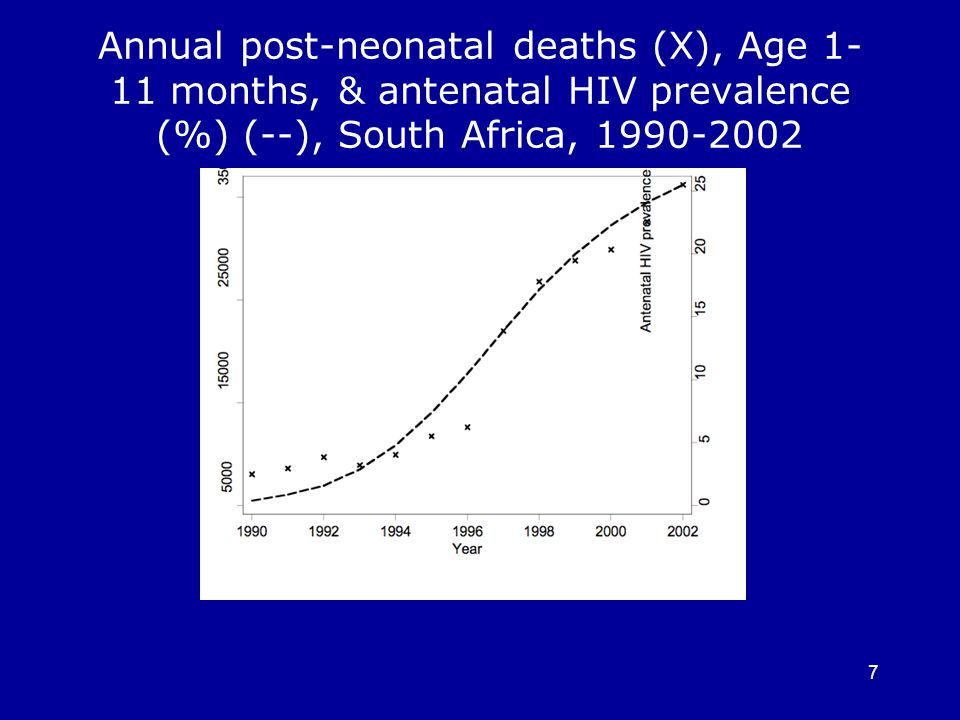 7 Annual post-neonatal deaths (X), Age months, & antenatal HIV prevalence (%) (--), South Africa,