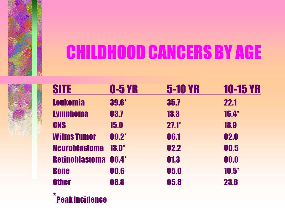 CHILDHOOD CANCERS BY AGE SITE0-5 YR5-10 YR10-15 YR Leukemia39.6*35.722.1 Lymphoma03.713.316.4* CNS15.027.1*18.9 Wilms Tumor09.2*06.102.0 Neuroblastoma