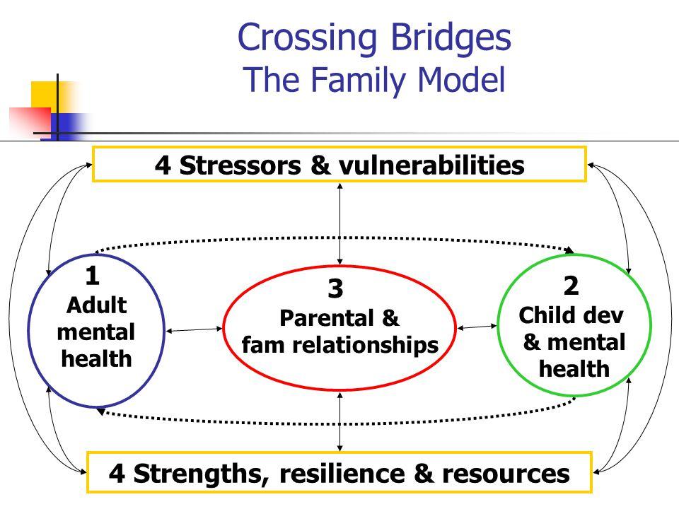 Crossing Bridges The Family Model 1 Adult mental health 3 Parental & fam relationships 2 Child dev & mental health 4 Stressors & vulnerabilities 4 Str