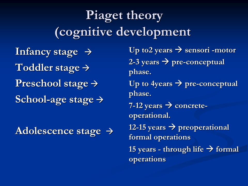 Piaget theory (cognitive development Infancy stage  Toddler stage  Preschool stage  School-age stage  Adolescence stage  Up to2 years  sensori -